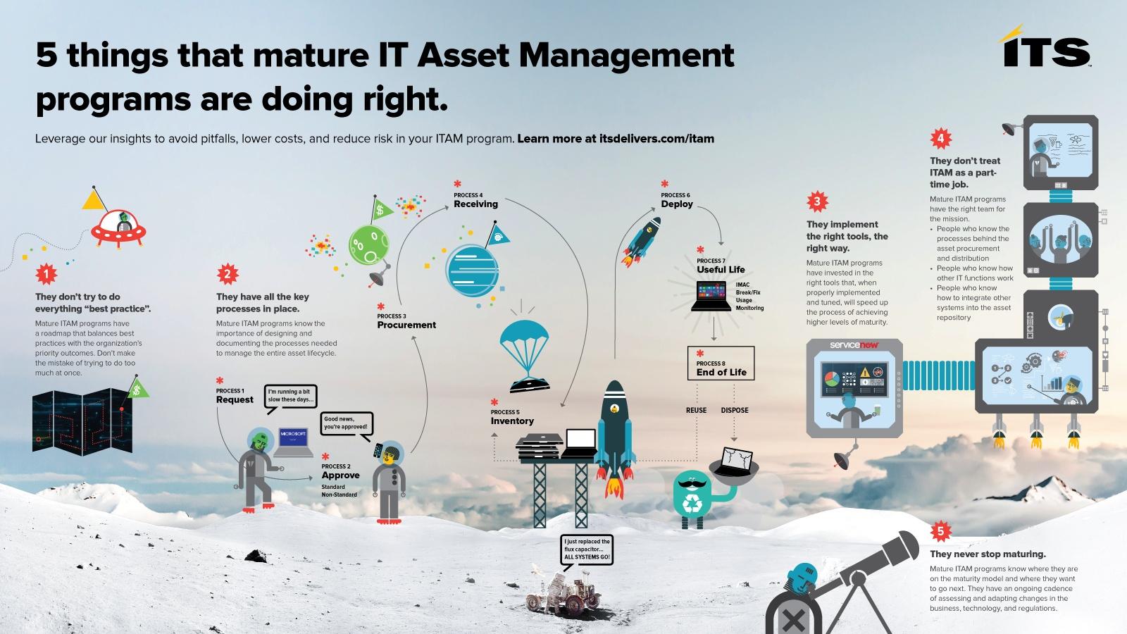 5 Things Mature ITAM Programs Do Right.jpg