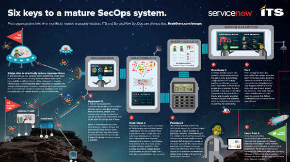 Six keys to a mature SecOps system